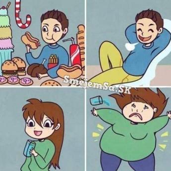 Rozdiel v priberaní mužov a žien
