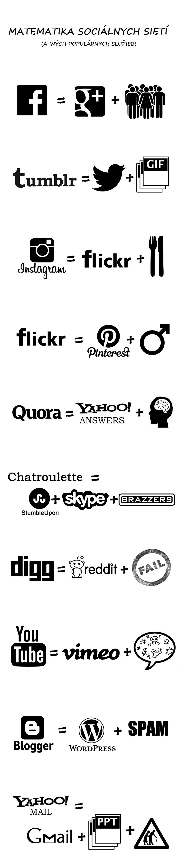 socialne siete