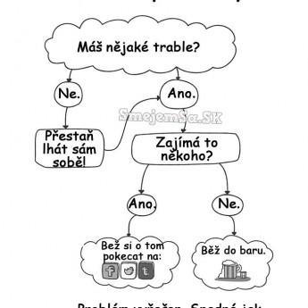 Ako riešiť problémy